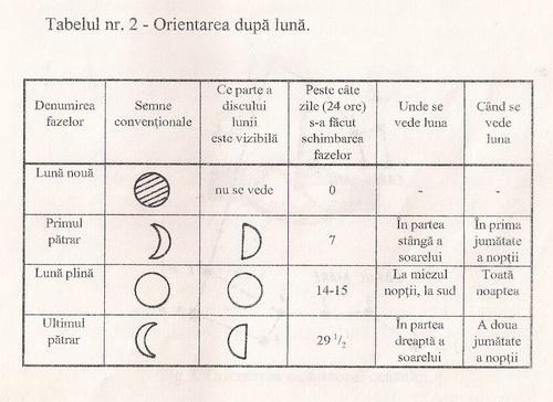 /Orientare/orientare_dupa_luna.jpg
