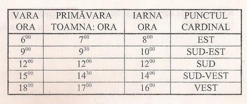 /Orientare/tabel.jpg